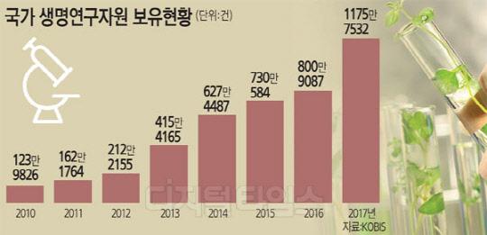 생물자원 확보 글로벌경쟁 격화, 정부도 하반기중 10종 우선 선정